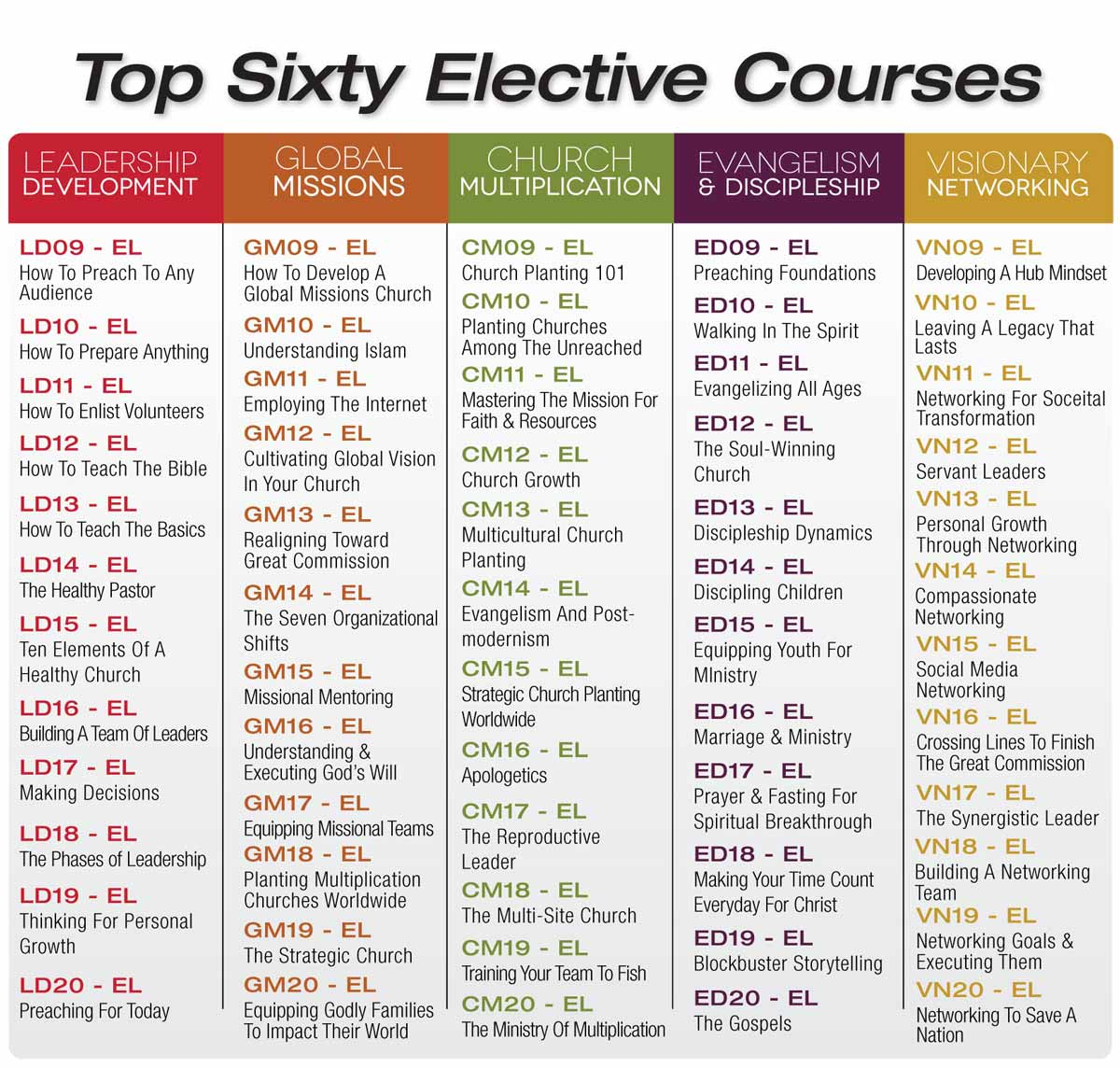 Top 60 Elective Courses